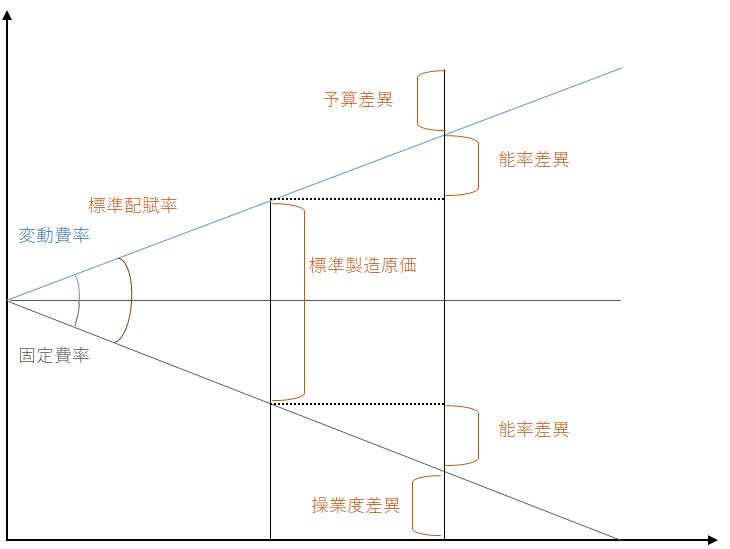 2級工業簿記 シュラッター図
